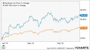 Facebook Chart Stock Facebooks Bull Run May Stall Amid A Bleak Growth Outlook