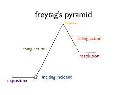 the crucible home page freytag diagram from wordpress