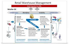 Warehouse Management Process Flow Chart Ppt Oracle Retail Warehouse Management System Oracle