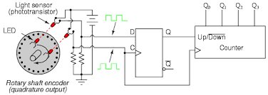 lessons in electric circuits volume iv digital chapter 11 when the encoder rotates clockwise the d input signal square wave will lead the c input square wave meaning that the d input will already be high