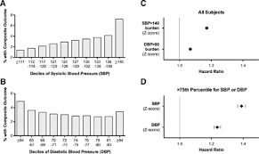 Abstract P400 Relative Contributions Of Systolic And