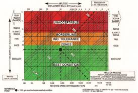 Vibration Or Acceleration How Dynavibe Measure