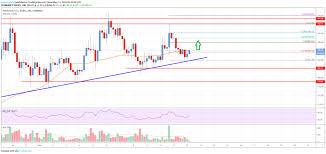 Eth Price Live Chart Ethereum Price Analysis Eth Trading Above Key Supports