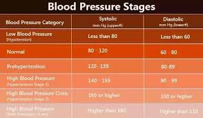 What Is Normal Blood Pressure In A Male Quora