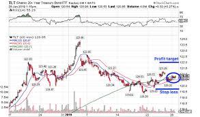 Tlt Etf Chart How To Trade Tlt Stock Bond Etfs Broken Down Ragingbull