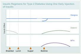 Insulin Sliding Scale Dose Chart Humalog Sliding Scale Therapy Diabetes Education Online