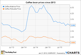 Arabica Coffee Bean Price Chart 3 Reasons Smuckers Stock Could Fall Nasdaq