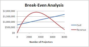 Break Even Graph Excel Lab 2