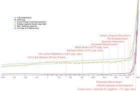 Agricultural Revolution Chart The Industrial Revolution Was The Most Important Event In