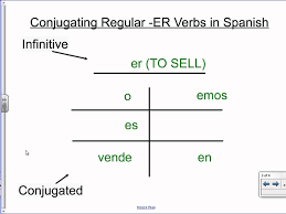 Conjugating Regular Ar Er Ir Verbs In Spanish
