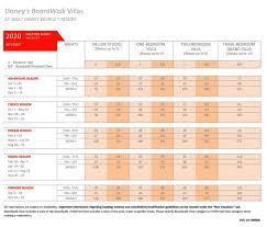 2020 Boardwalk Villas Bwv Point Chart Dvcinfo Community