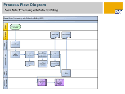 Sap Sales Order Process Flow Chart Sap Billing Process Flow Chart Sales Order Processing With