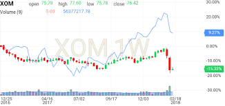 Xom Stock Quote 40 Wonderful Exxon Mobil Stock Technical Analysis XOM Investing