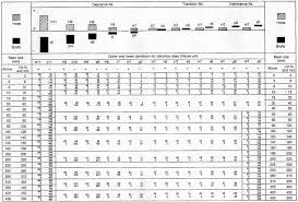 Smartway4study Fundamental Tolerance Chart