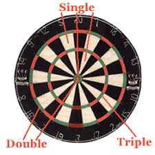 Darts Points Chart How To Play The Dart Game 301