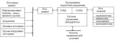 Государственная информационная политика Рефераты ru Рассмотрим структуру системы поддержки принятия решений рис 2 а также функции составляющих её блоков которые определяют основные технологические