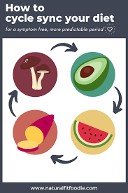 Periods Diet Chart How To Cycle Sync Your Diet With Recipes Natural Fit Foodie