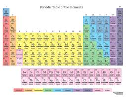 printable periodic tables for 2016