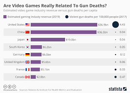 Chart Are Video Games Really Related To Gun Deaths Statista