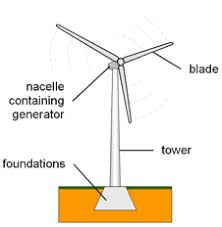 bbc gcse bitesize wind power advantages and disadvantages wind is a renewable energy