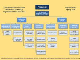Gsu Org Chart 2013 2014