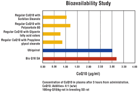 Adderall Bioavailability Chart Bioavailability Chart Protein Bioavailability And Digestibility
