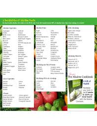 Alkaline And Acidic Food Chart Pdf Health Alkalines Alkaline And Acidic Food Chart Free Download