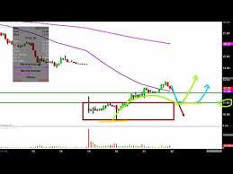 Repeat Pg E Corporation Pcg Stock Chart Technical Analysis