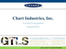 Chart Industries Inc