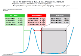 Bull Bear Purgatory Repeat This Chart Of Cryptocurrency