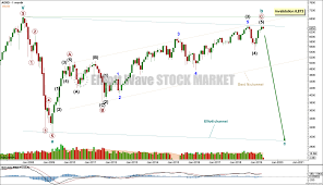 May 8 2019 S P 500 Elliott Wave And Technical Analysis