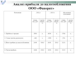 Дипломный доклад Бухгалтерский учет и анализ доходов и расходов Анализ доходов диплом