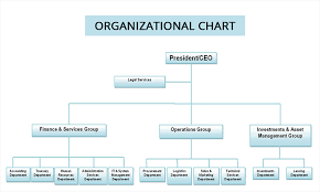 Corporate Management Structure Chart Sbs Philippines Corporation Organizational Chart
