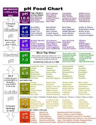 Ph Chart Enchanting PH Acid Alkaline Chart PH Acid Vs Alkaline What's The Big Deal