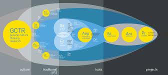 Design Thinking Language Curricular Design Through Design Thinking Foundation