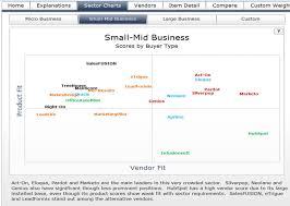 Marketing Automation Comparison Chart Raab Report B2b Marketing Automation Now 525 Million