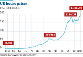 House Music Charts 2007 The Housing Crisis In Charts Money The Guardian
