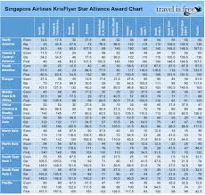 105 5 Chart Best Use Of Singapore Krisflyer Miles