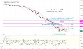 T Line Stock Chart Free Stock Charts Stock Quotes And Trade Ideas Tradingview