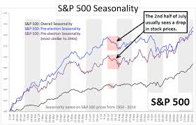 Chart Of S And P 500 S P 500 Seasonality One Chart Shows Why You Should Be