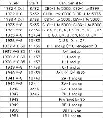 Ford Vin Decoder Chart 53 Methodical Engine Vin Code Chart