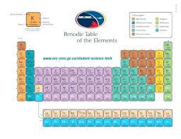 printable periodic table with names and charges