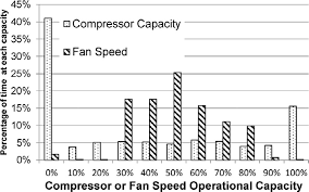 Air Compressor Chart Chart Of The Hvac Compressor And Supply Air Fan Capacities
