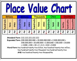 Place Value Chart Grade 4 Copy Of Place Value Lessons Tes Teach