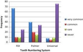 Tooth Numbering System In Saudi Arabia Survey Sciencedirect