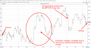 Ive Sold Astrazeneca Because Of Its Rising Share Price And