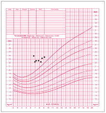 43 Paradigmatic Growth Chart For 2 Year Old Female