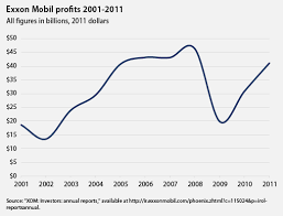 2011 Was Very Good To Exxonmobil Center For American Progress