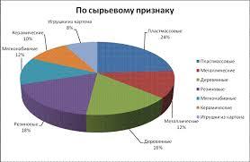 Реферат Отчет по практике в магазине Детский мир ru Распределение игрушек в магазине Детский мир по данной классификации представлено на диаграмме