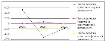 Дипломная работа Анализ денежных потоков ООО Виктория Гранд  Чистый денежный поток ООО Виктория Гранд за 2007 2009 гг